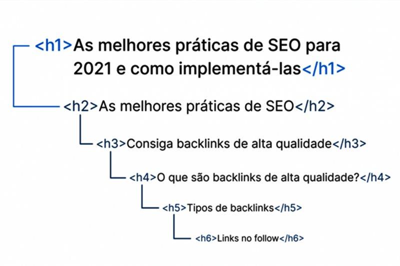 utilização hierárquica para acessibilidade tag html