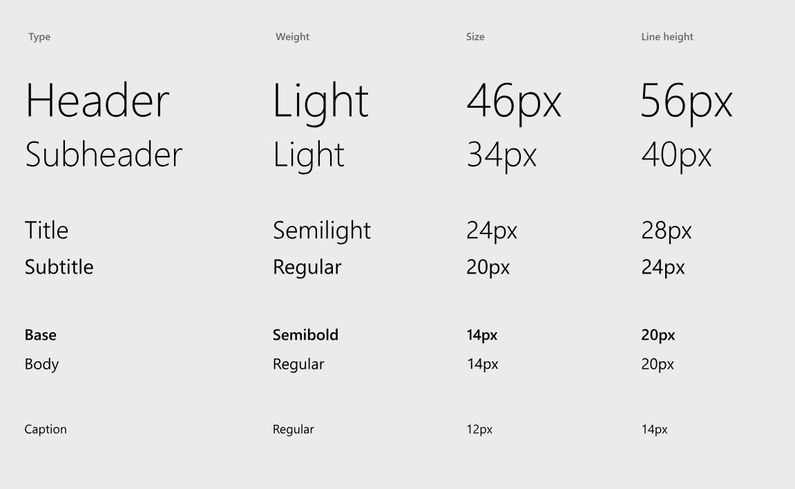 comparação de tamanho de fontes